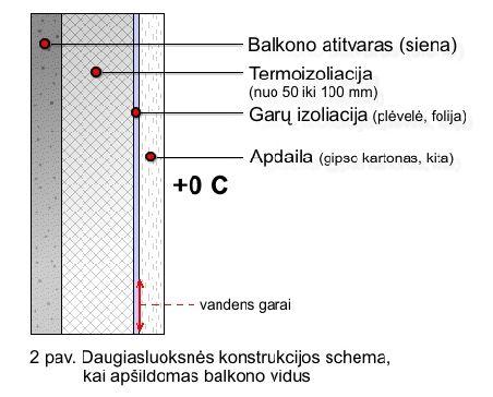 ASA LT - Patalpos šiltinimas putų polistirolu iš vidaus