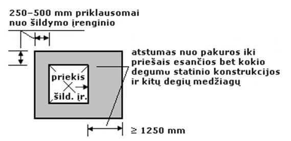 6 paveikslas. Atstumo tarp šildymo įrenginio ir statinio konstrukcijos ir kitų degių medžiagų nustatymo principas