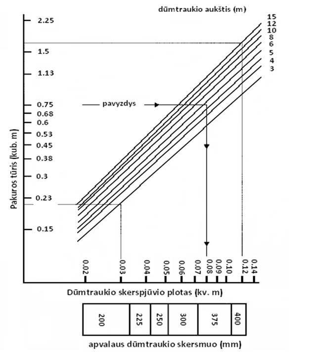 1 paveikslas. Dūmtraukio skerspjūvio priklausomybė nuo šildymo įrenginio pakuros tūrio ir dūmtraukio aukščio
