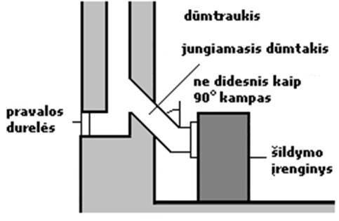 3 paveikslas. Dūmtraukio prijungimo prie šildymo įrenginio principas