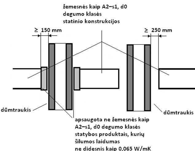 4 paveikslas. Atstumų iki žemesnės kaip A2–s1, d0 degumo klasės statinio konstrukcijų ir kitų medžiagų nuo išorinio dūmtraukio paviršiaus nustatymo principas