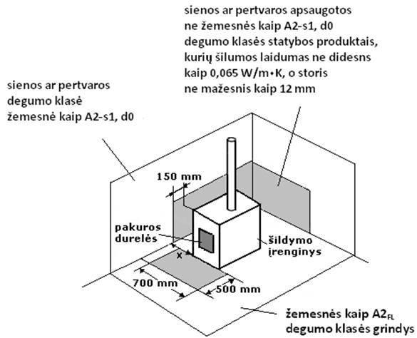 5 paveikslas. Sienos, pertvaros ar grindų prie šildymo įrenginio, kurio šildomojo paviršiaus temperatūra aukštesnė nei 80 °C, apsaugos principas