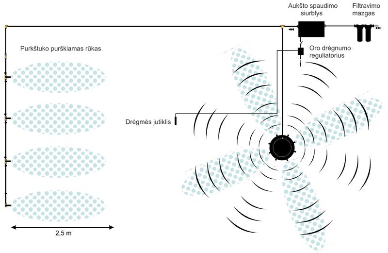 Pagrindinės dirbtinio rūko sistemos dalys: vandens filtras, aukšto spaudimo siurblys, aukšto slėgio vamzdynas bei purkštukai.