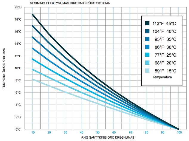 Naudojantis šiuo grafiku, galima nustatyti patalpos drėgnumo potencialą