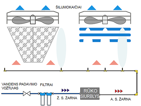 Naudojant dirbtinio rūko sistemą oro patekimo zonoje, galima padidinti daugelio kondencionierių efektyvumą.