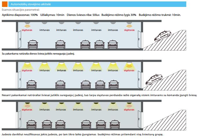 Apšvietimo valdymo scenarijų pavyzdžiai