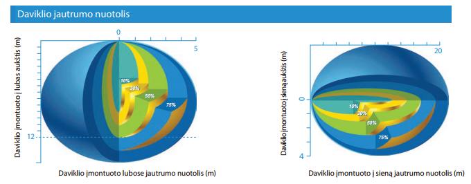 Būvio davikliai, paremti aukšto dažnio mikrobangų judesio jutiklių technologija
