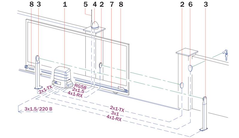 Slankiojančių kiemo vartų struktūros elementai: