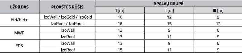 Leistinų ilgių lentelė